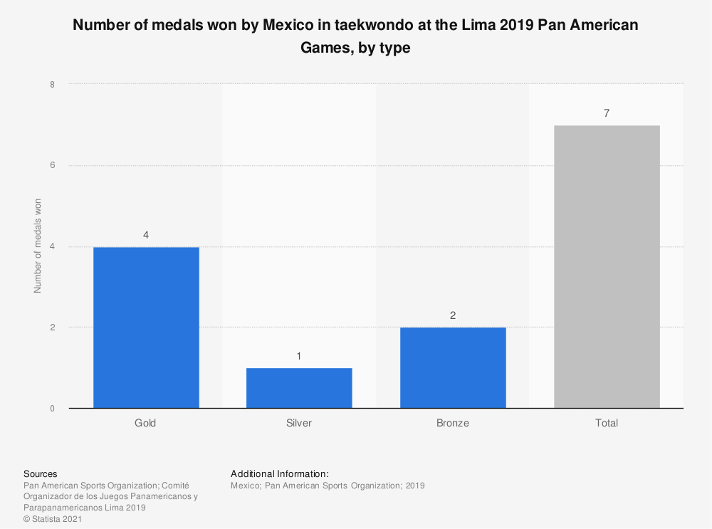 Statistic: Number of medals won by Mexico in taekwondo at the Lima 2019 Pan American Games, by type | Statista