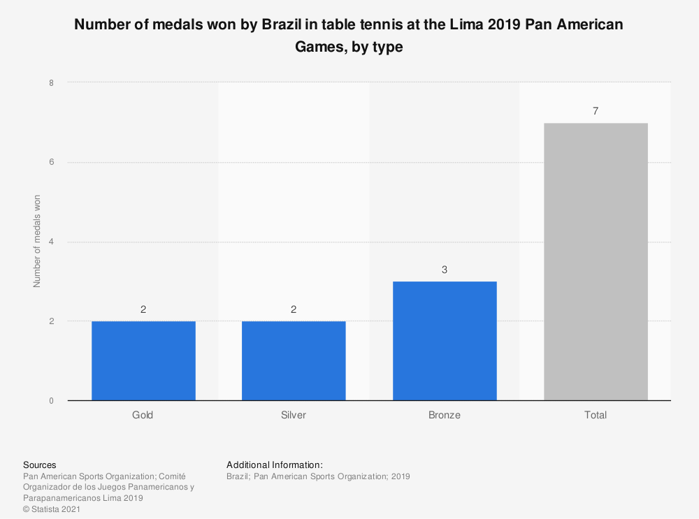 Statistic: Number of medals won by Brazil in table tennis at the Lima 2019 Pan American Games, by type   Statista