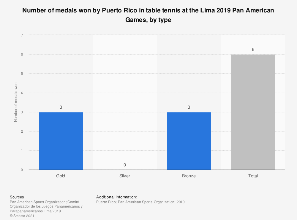 Statistic: Number of medals won by Puerto Rico in table tennis at the Lima 2019 Pan American Games, by type | Statista