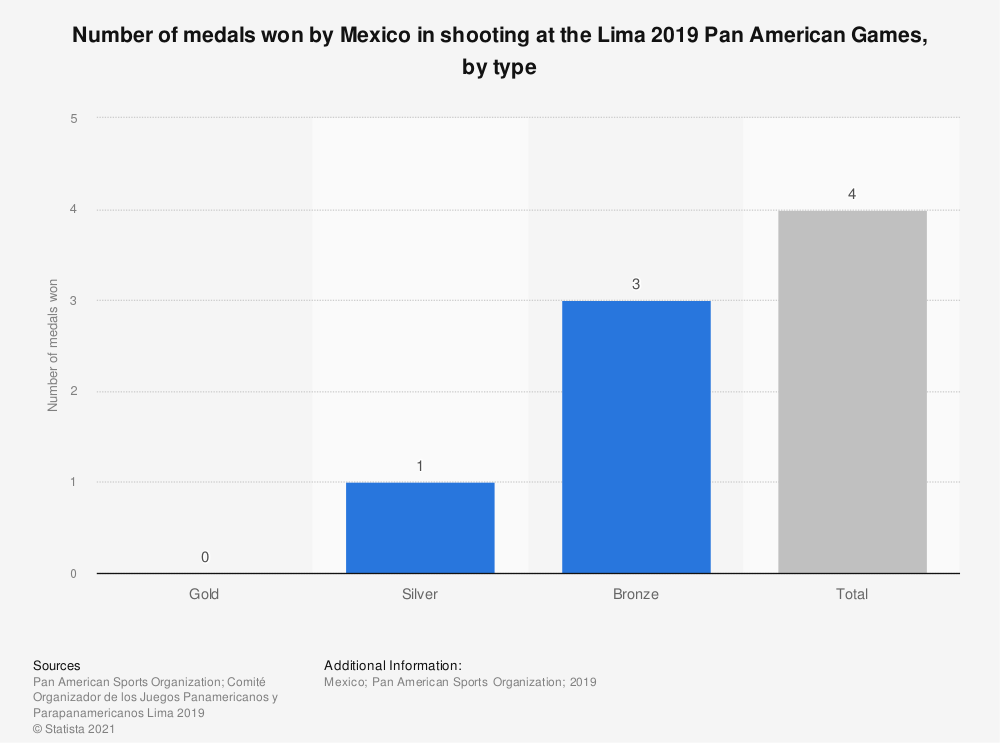 Statistic: Number of medals won by Mexico in shooting at the Lima 2019 Pan American Games, by type | Statista