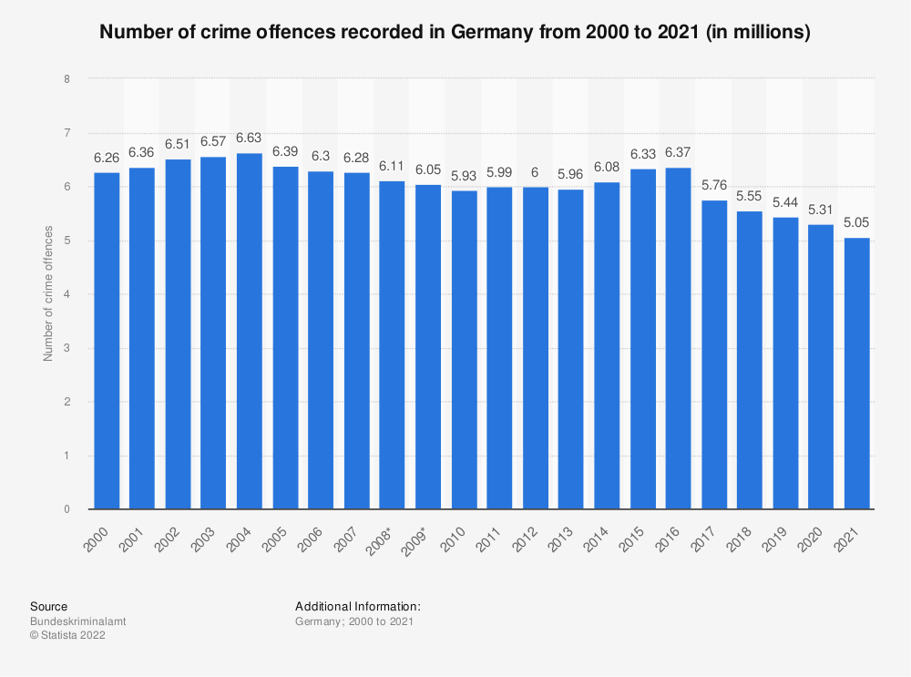 Statistic: Number of crime offences recorded in Germany from 2000 to 2019 (in millions) | Statista