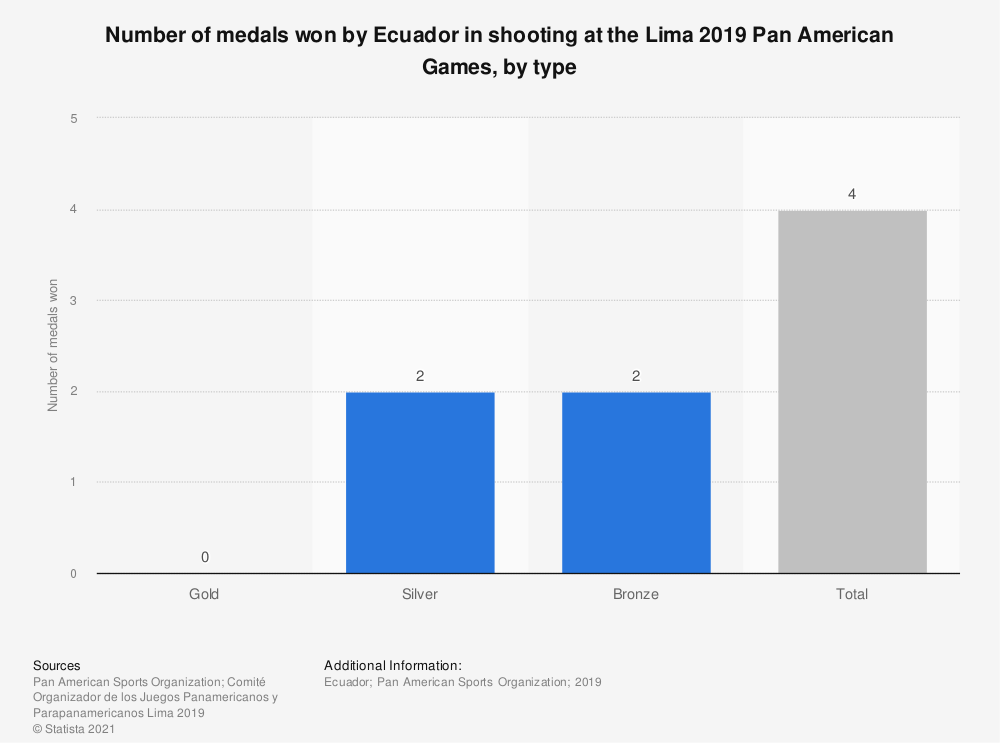 Statistic: Number of medals won by Ecuador in shooting at the Lima 2019 Pan American Games, by type | Statista