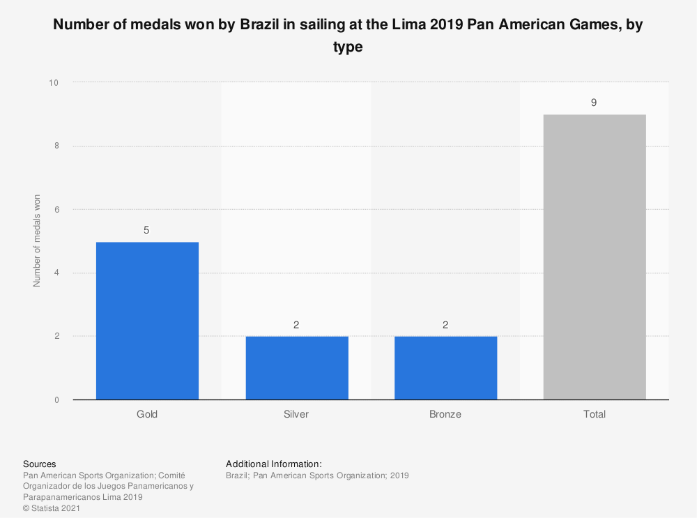 Statistic: Number of medals won by Brazil in sailing at the Lima 2019 Pan American Games, by type | Statista