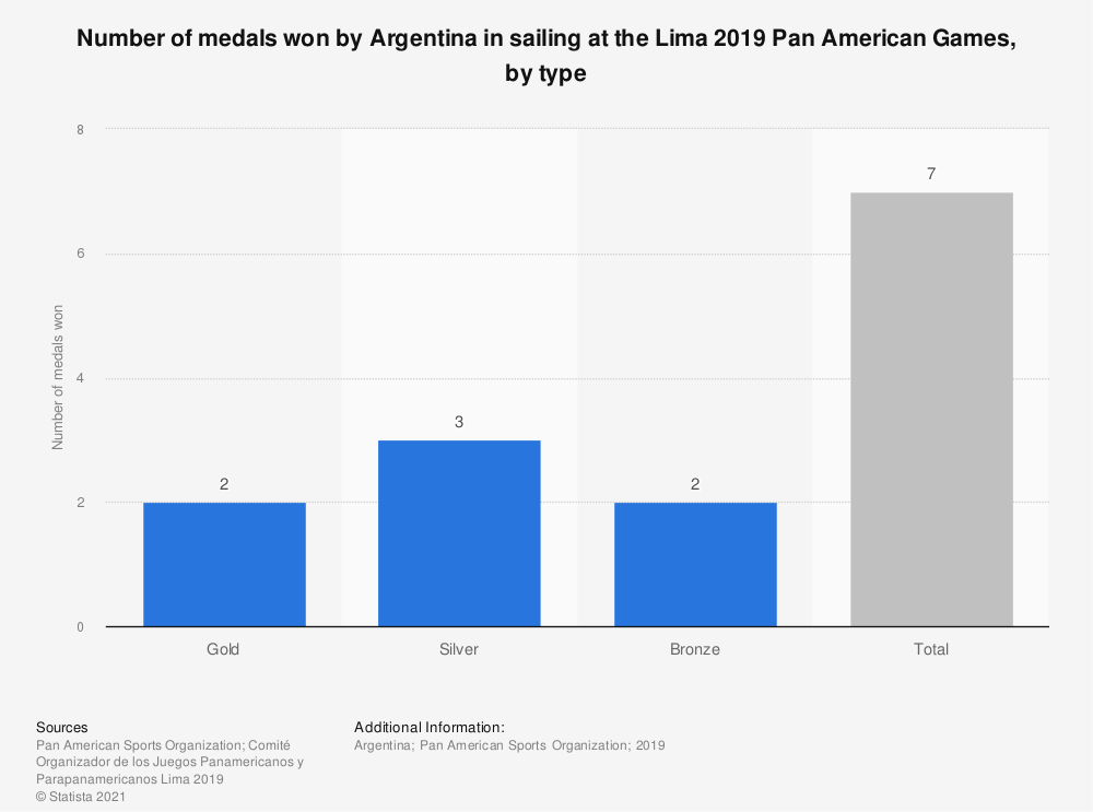 Statistic: Number of medals won by Argentina in sailing at the Lima 2019 Pan American Games, by type | Statista