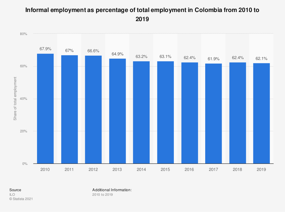 Statistic: Informal employment as percentage of total employment in Colombia from 2010 to 2019 | Statista