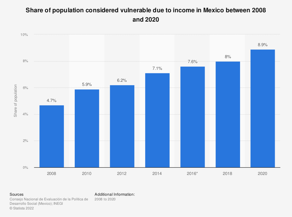 Statistic: Share of population considered vulnerable due to income in Mexico between 2008 and 2018 | Statista