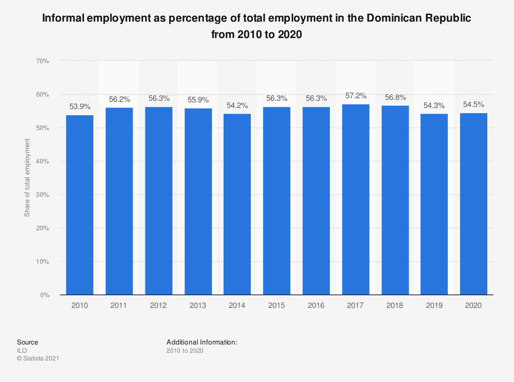 Statistic: Informal employment as percentage of total employment in the Dominican Republic from 2010 to 2019 | Statista