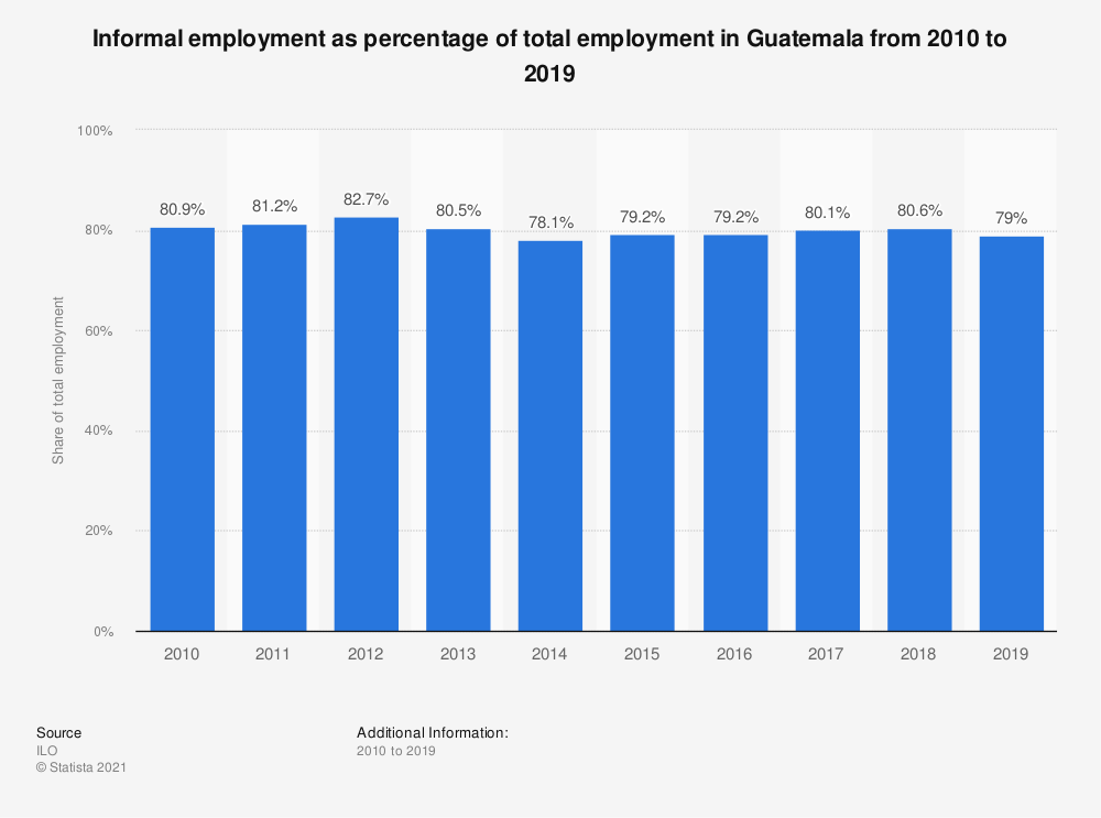 Statistic: Informal employment as percentage of total employment in Guatemala from 2010 to 2017 | Statista