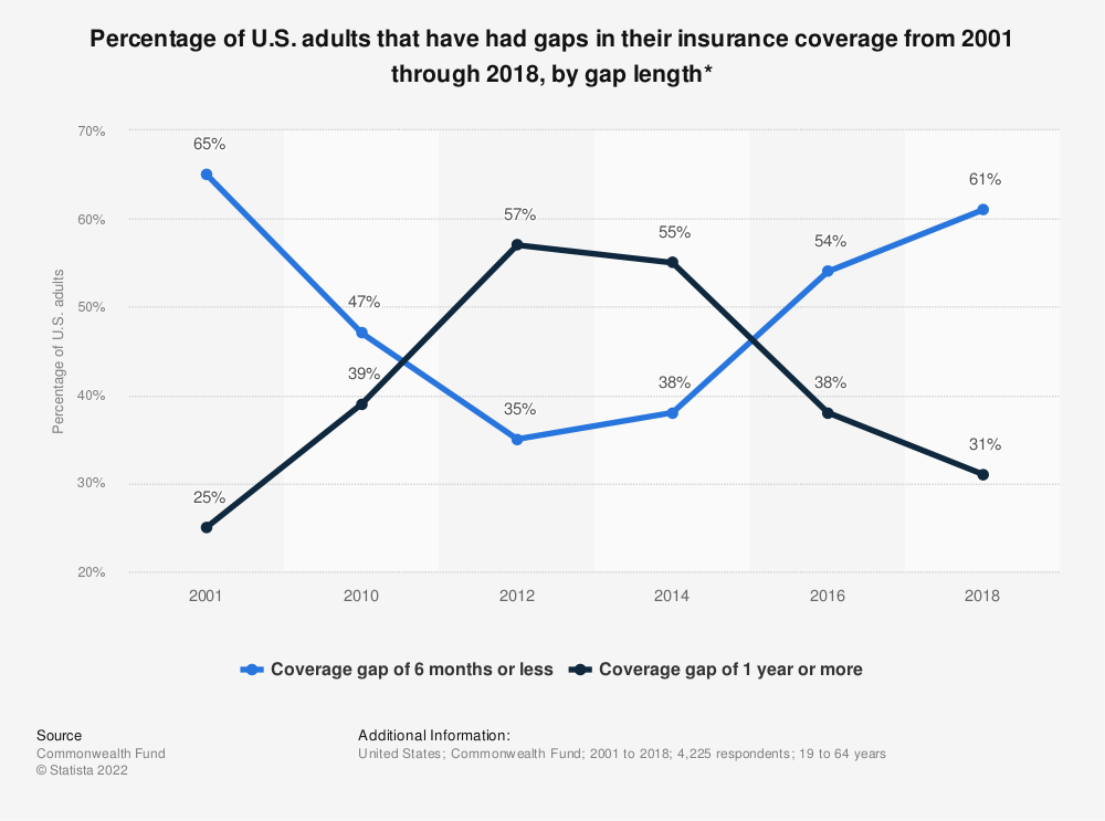 Statistic: Percentage of U.S. adults that have had gaps in their insurance coverage from 2001 through 2018, by gap length* | Statista