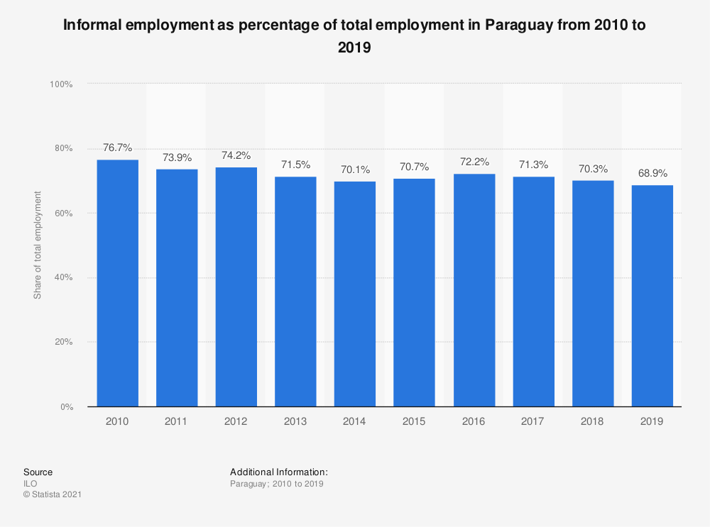 Statistic: Informal employment as percentage of total employment in Paraguay from 2010 to 2019   Statista