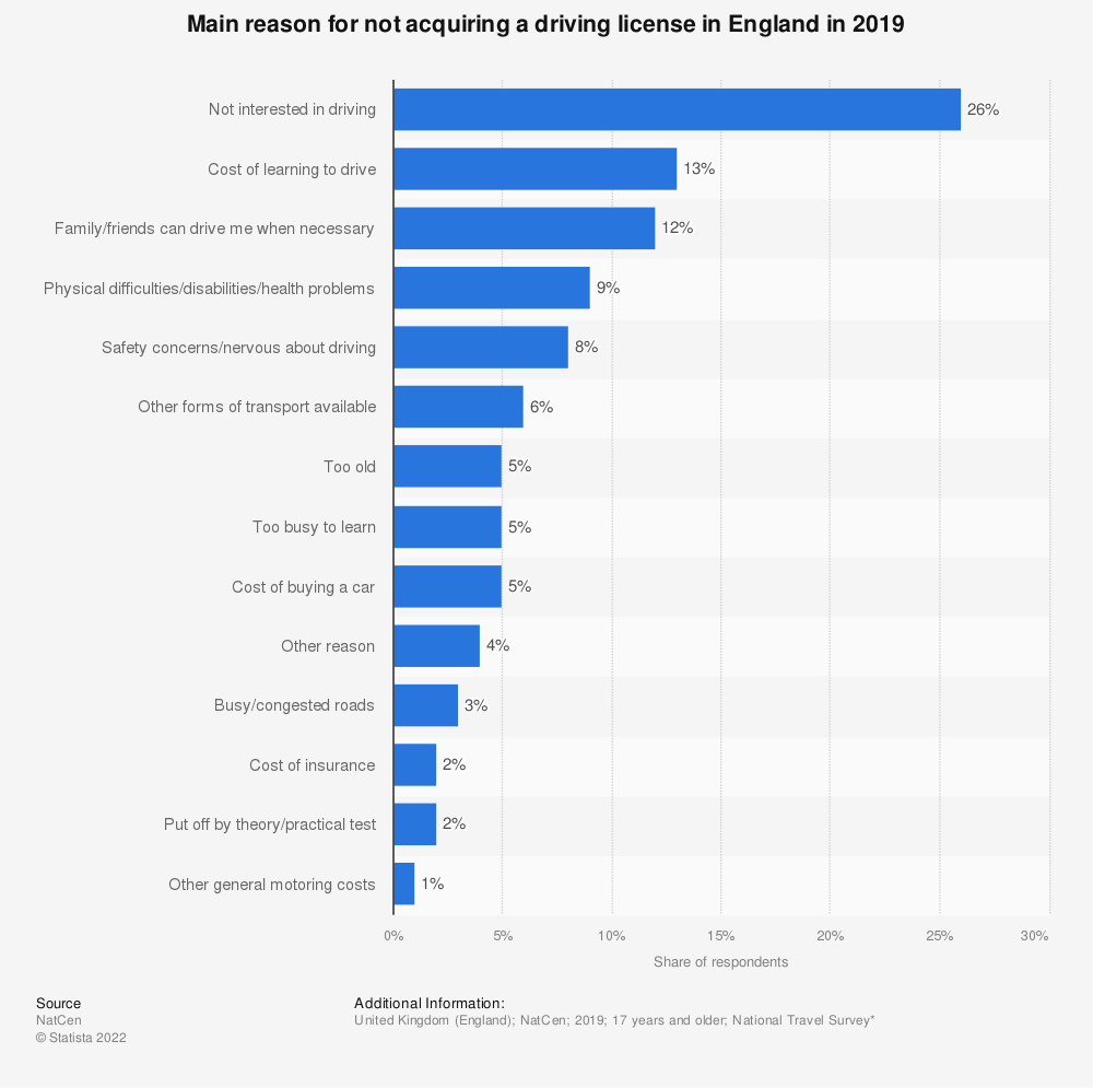 Statistic: Main reason for not acquiring a driving license in England in 2019 | Statista