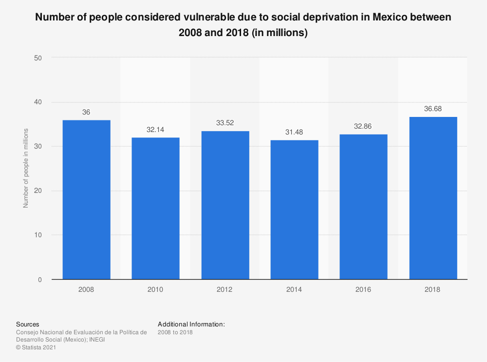 Statistic: Number of people considered vulnerable due to social deprivation in Mexico between 2008 and 2018 (in millions)   Statista
