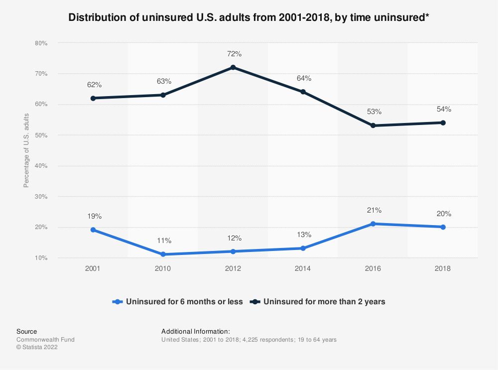 Statistic: Distribution of uninsured U.S. adults from 2001-2018, by time uninsured* | Statista