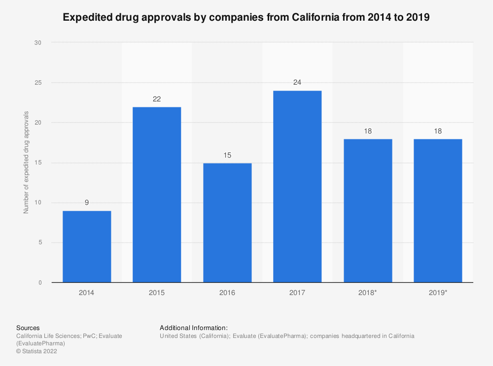 Statistic: Expedited drug approvals by companies from California from 2014 to 2019   Statista