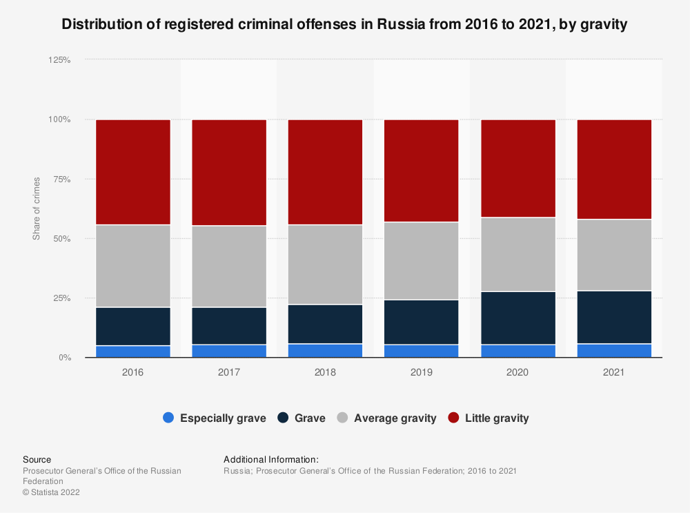 Statistic: Distribution of registered criminal offenses in Russia from 2016 to 2019*, by level of gravity | Statista