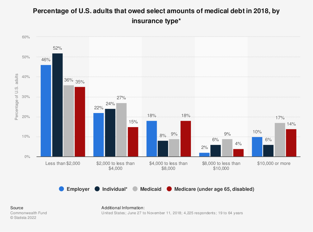 Statistic: Percentage of U.S. adults that owed select amounts of medical debt in 2018, by insurance type* | Statista