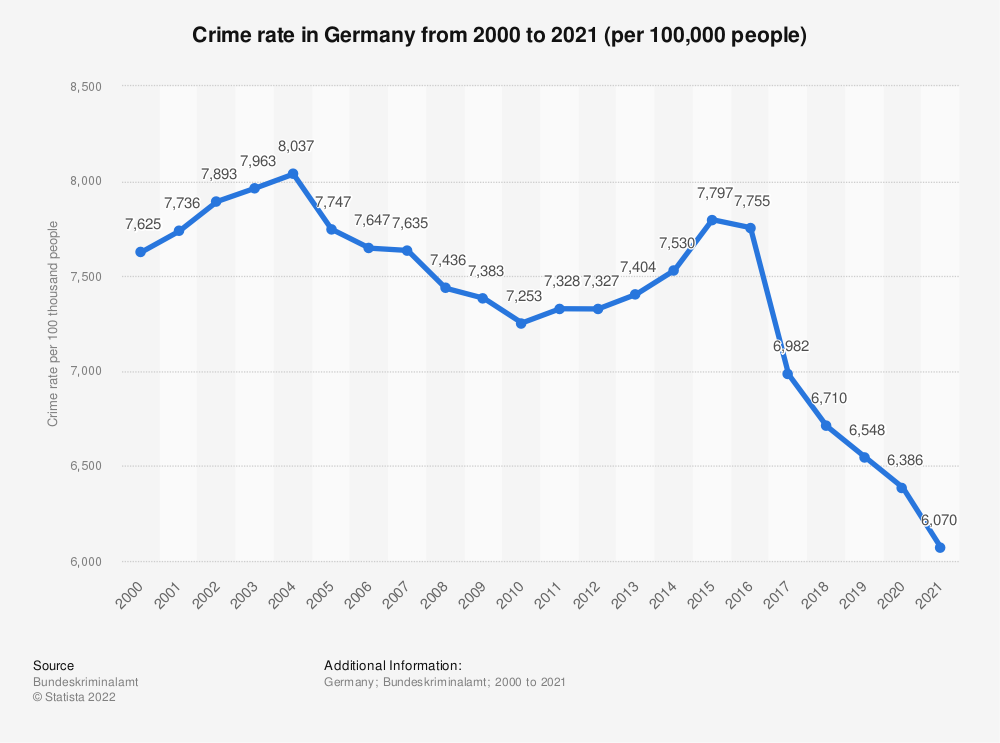 Statistic: Crime rate in Germany from 2000 to 2018 (per 100,000 people) | Statista