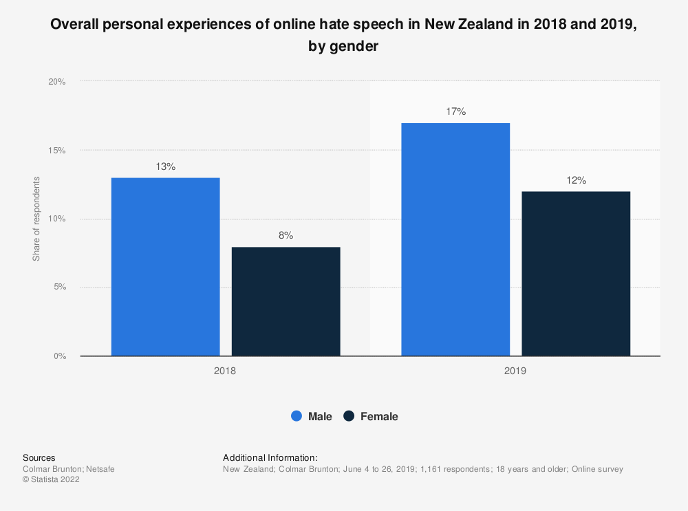 Statistic: Overall personal experiences of online hate speech in New Zealand in 2018 and 2019, by gender | Statista