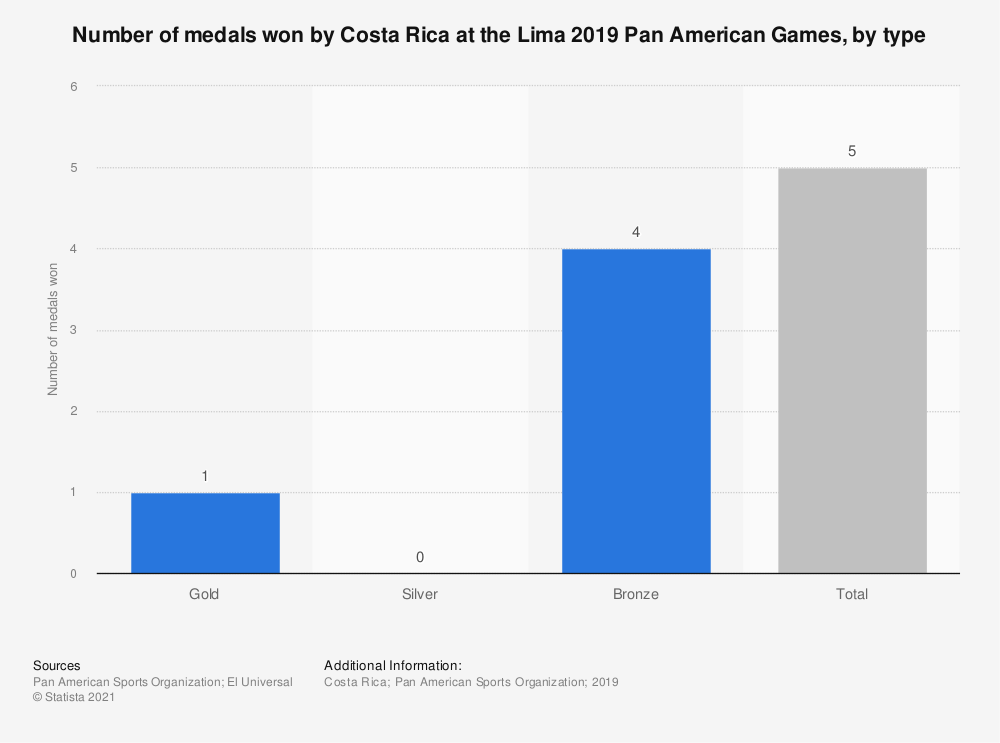 Statistic: Number of medals won by Costa Rica at the Lima 2019 Pan American Games, by type | Statista