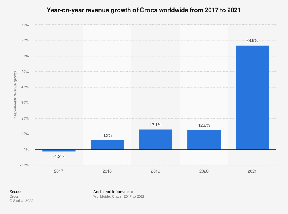 Statistic: Year-on-year revenue growth of Crocs worldwide from 2017 to 2020   Statista