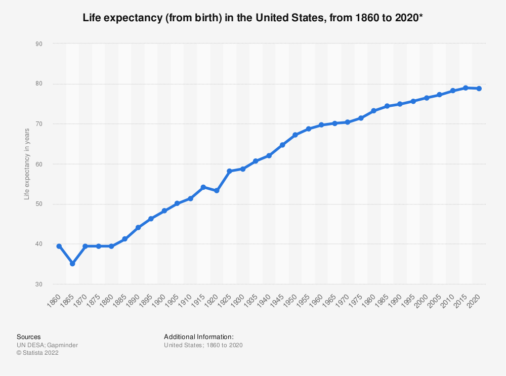Statistic: Life expectancy (from birth) in the United States, from 1860 to 2020* | Statista
