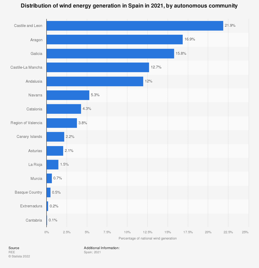 Statistic: Percentage distribution of wind energy generated in Spain in 2019, by autonomous community | Statista