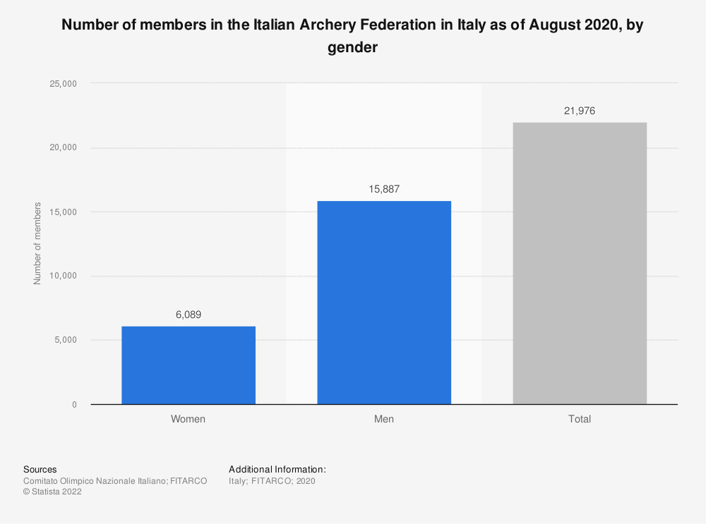 Statistic: Number of Italian Archery Federation's members in Italy in 2019, by gender | Statista