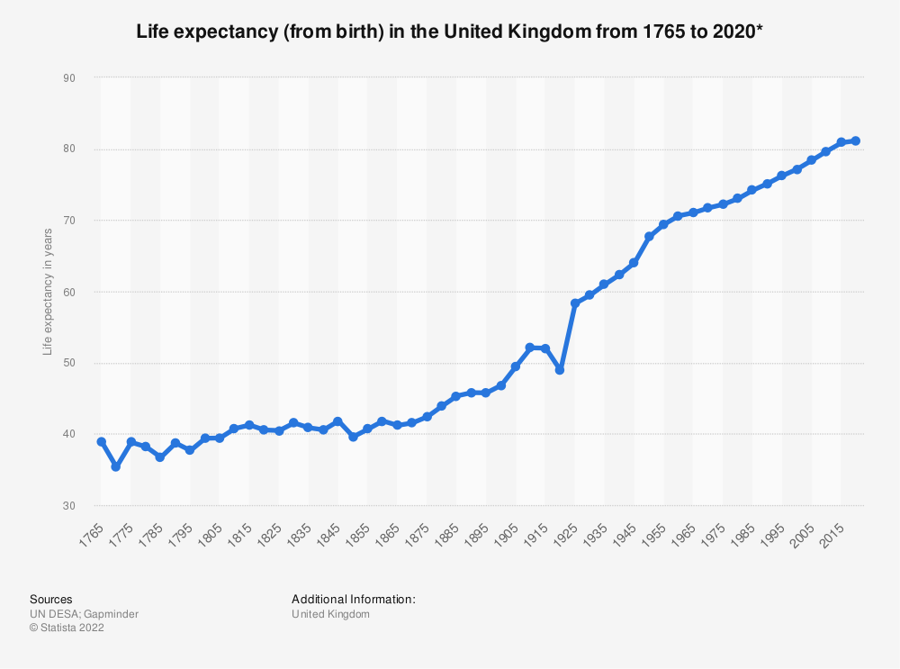 Statistic: Life expectancy (from birth) in the United Kingdom from 1765 to 2020* | Statista
