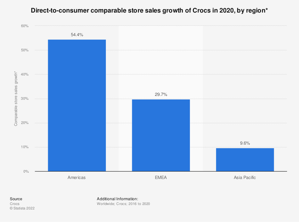 Statistic: Direct-to-consumer comparable store sales growth of Crocs in 2020, by region* | Statista