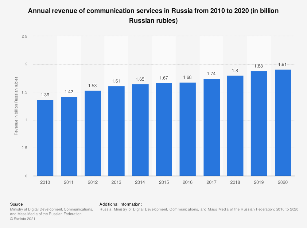 Statistic: Annual revenue of communication services in Russia from 2010 to 2019 (in billion Russian rubles) | Statista