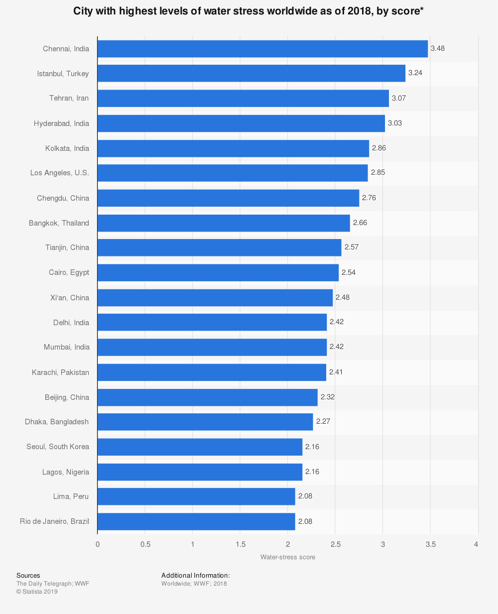 Statistic: City with highest levels of water stress worldwide as of 2018, by score* | Statista