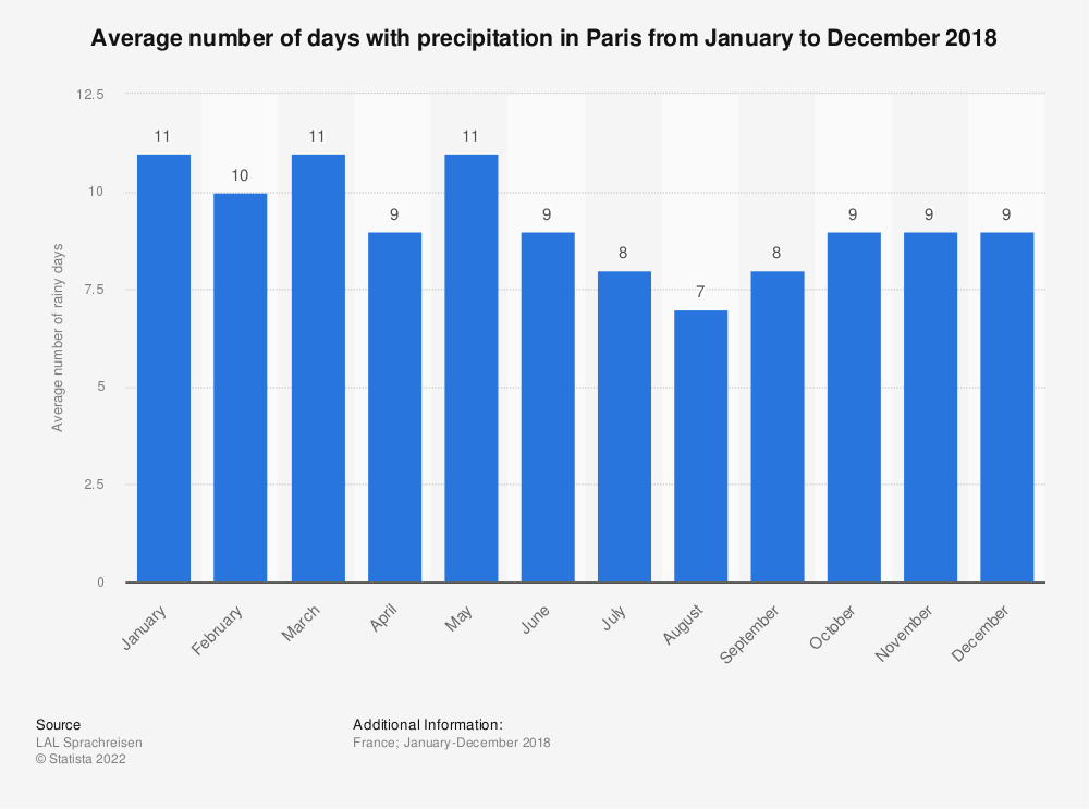 Statistic: Average number of days with precipitation in Paris from January to December 2018 | Statista