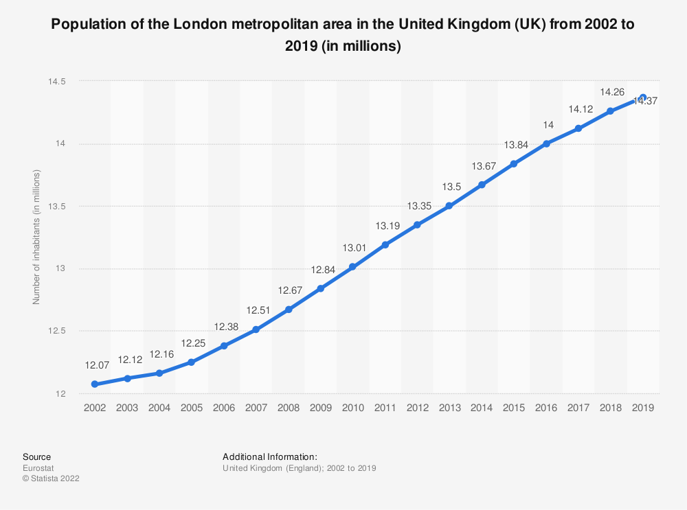 Statistic: Population of the London metropolitan area in the United Kingdom (UK) from 2002 to 2018 (in millions) | Statista
