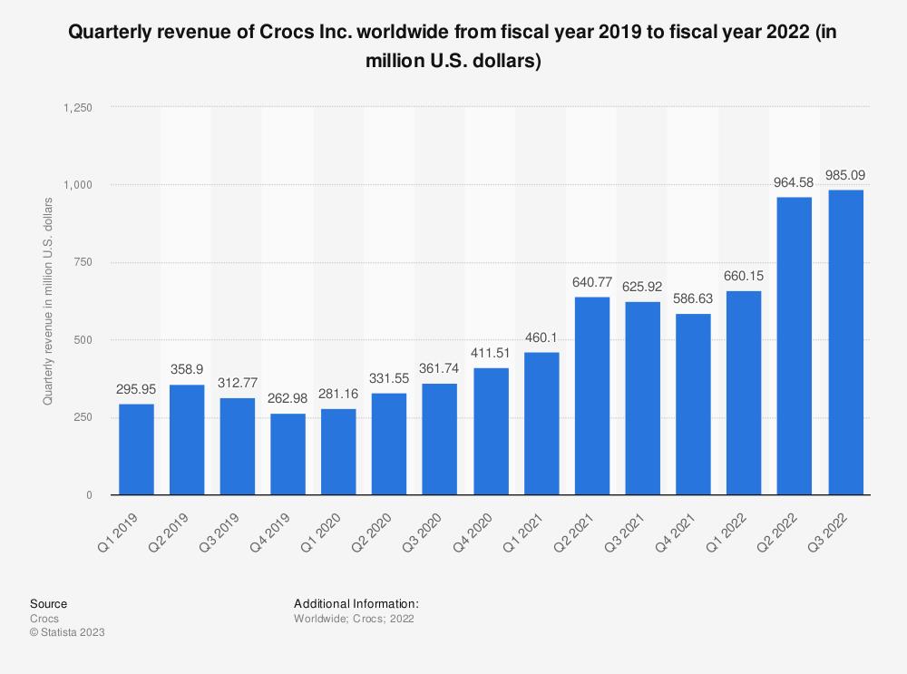 Statistic: Quarterly revenue of Crocs worldwide in fiscal year 2019 (in million U.S. dollars) | Statista