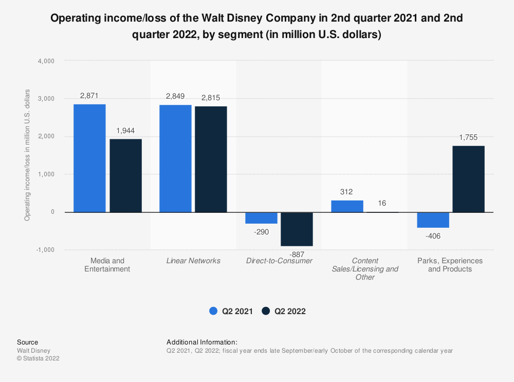 Statistic: Operating income/loss of the Walt Disney Company in 3rd quarter 2020 and 3rd quarter 2021, by segment (in million U.S. dollars) | Statista