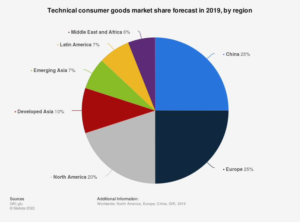 Statistic: Technical consumer goods market share forecast in 2019, by region | Statista