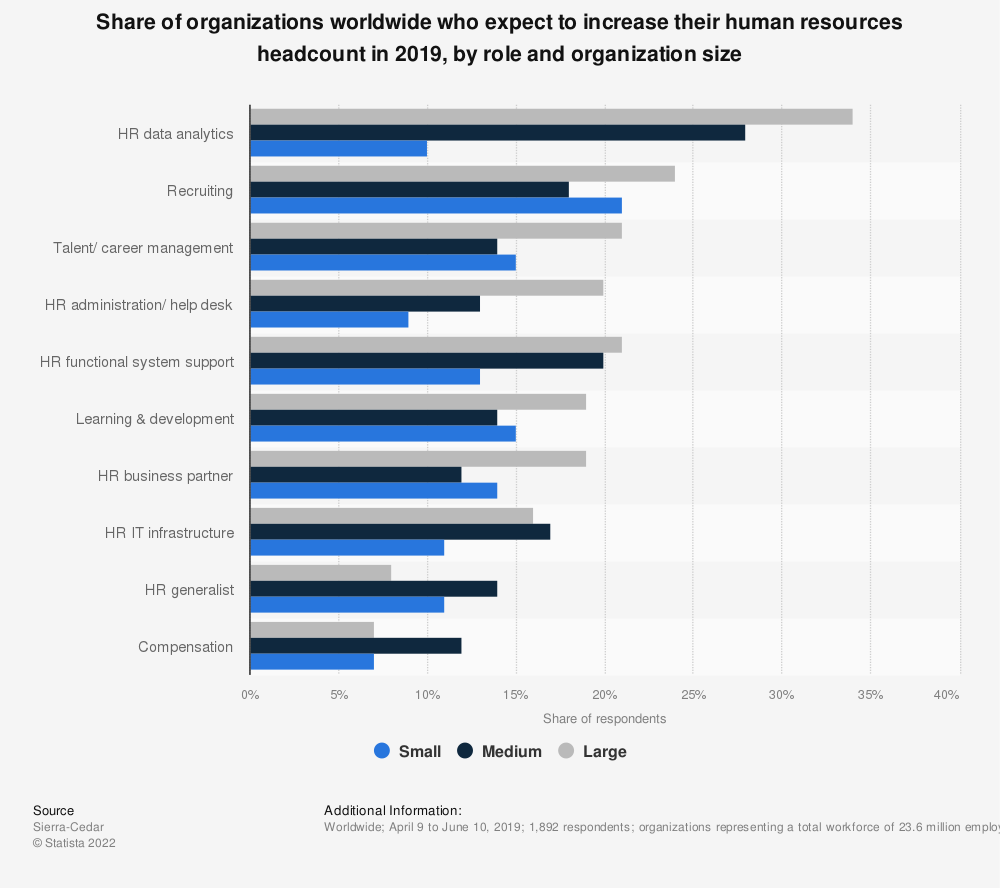 Statistic: Share of organizations worldwide who expect to increase their human resources headcount in 2019, by role and organization size | Statista