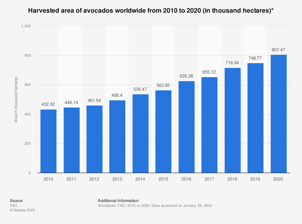 Statistic: Harvested area of avocados worldwide from 2010 to 2018 (in 1,000 hectares)* | Statista