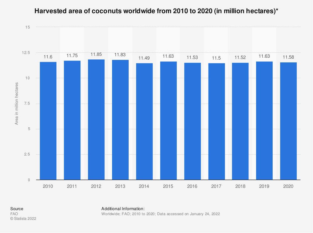 Statistic: Harvested area of coconuts worldwide from 2010 to 2018 (in million hectares)* | Statista