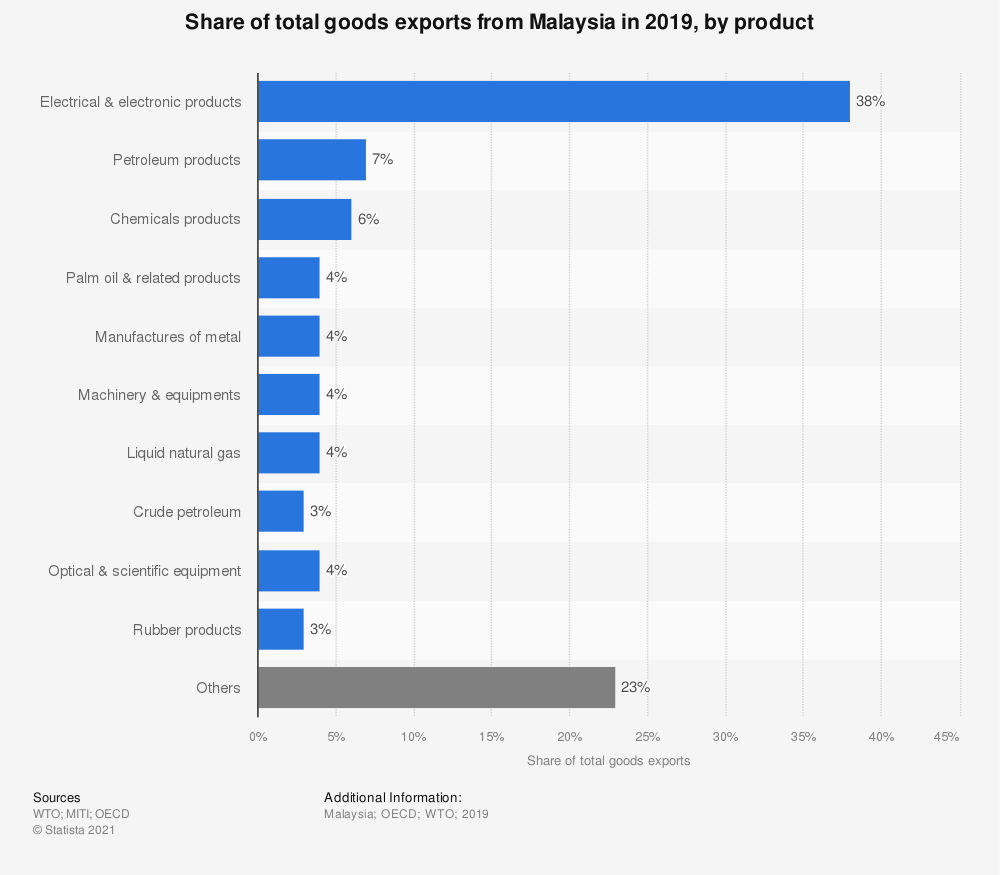 Statistic: Share of total goods exports from Malaysia in 2018, by product  | Statista