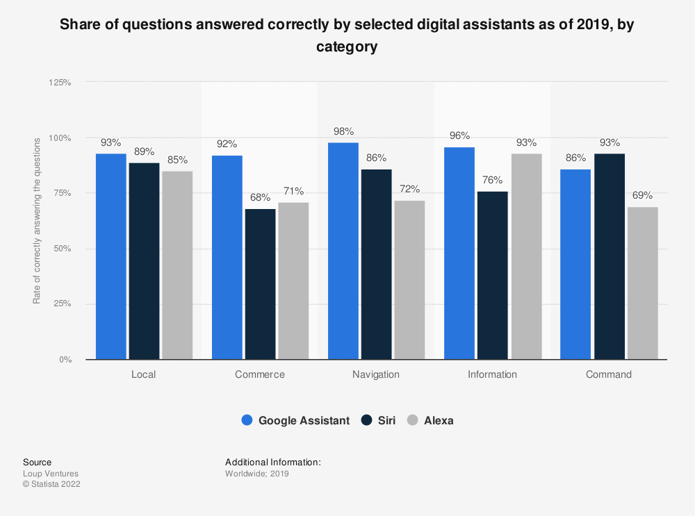 Statistic: Share of questions answered correctly by selected digital assistants as of 2019, by category | Statista