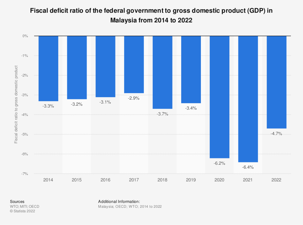 Statistic: Fiscal deficit ratio of the federal government to gross domestic product (GDP) in Malaysia from 2014 to 2019 | Statista
