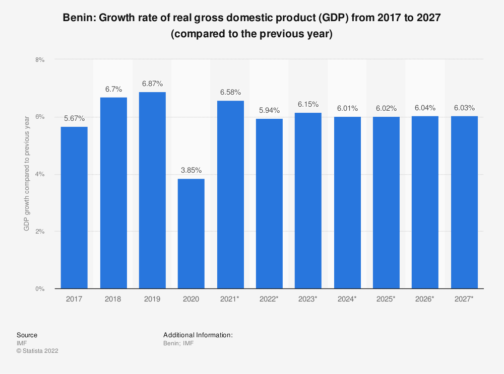 Statistic: Benin: Growth rate of real gross domestic product (GDP) from 2009 to 2021 (compared to the previous year) | Statista