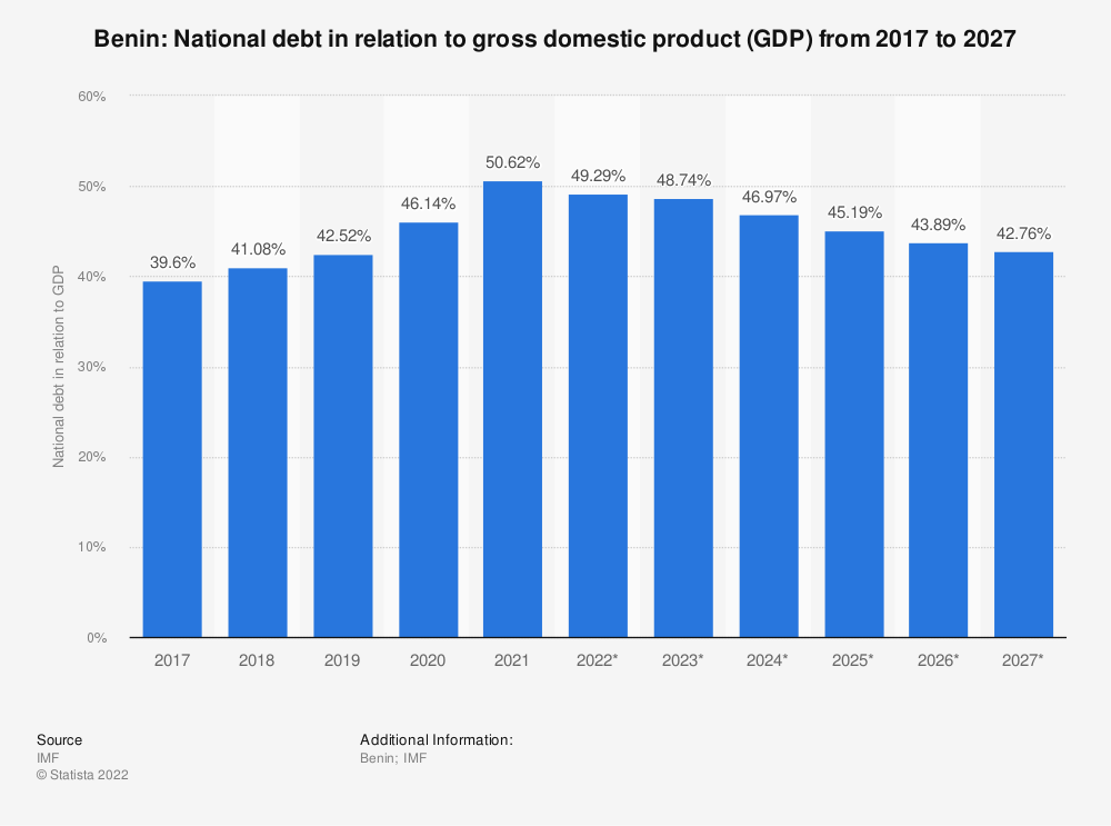 Statistic: Benin: National debt in relation to gross domestic product (GDP) from 2016 to 2026 | Statista