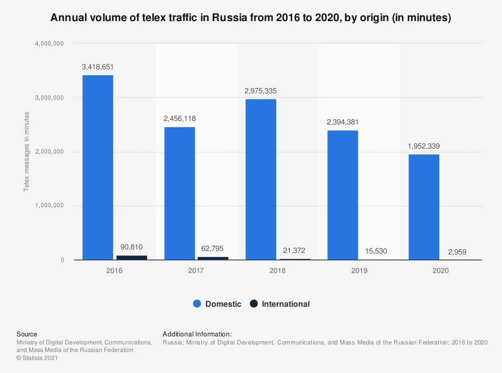Statistic: Annual volume of telex traffic in Russia from 2016 to 2020, by origin (in minutes) | Statista