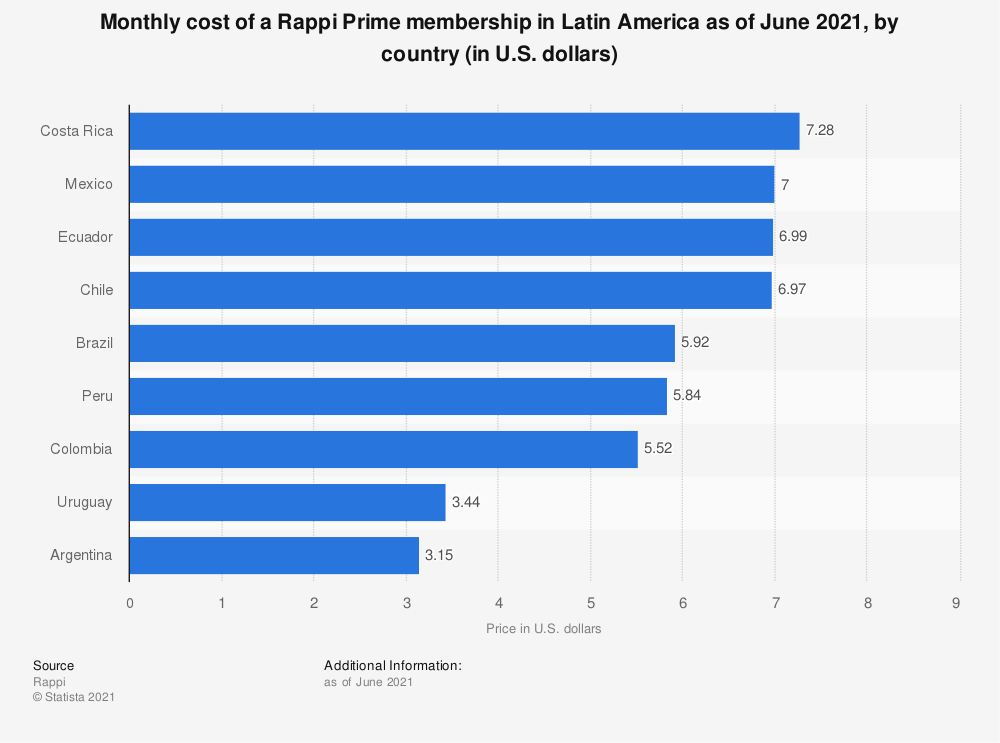 Statistic: Monthly cost of a Rappi Prime membership in Latin America as of July 2020, by country (in U.S. dollars) | Statista