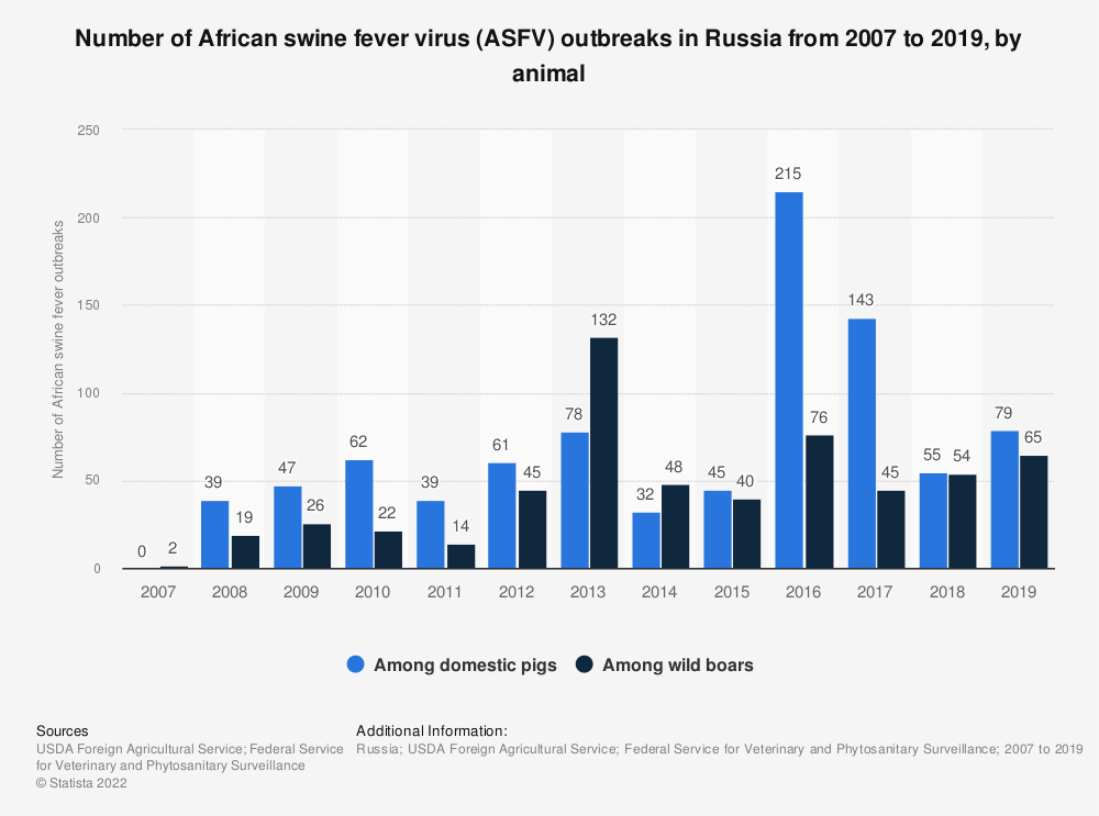 Statistic: Number of African swine fever virus (ASFV) outbreaks in Russia from 2007 to 2018, by animal | Statista