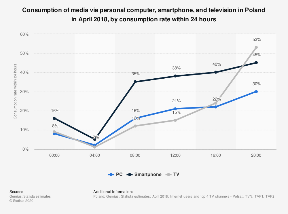 Statistic: Consumption of media via personal computer, smartphone, and television in Poland in April 2018, by consumption rate within 24 hours | Statista