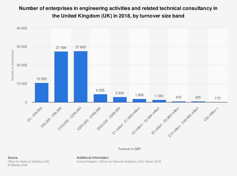 Statistic: Number of enterprises in engineering activities and related technical consultancy in the United Kingdom (UK) in 2018, by turnover size band   Statista