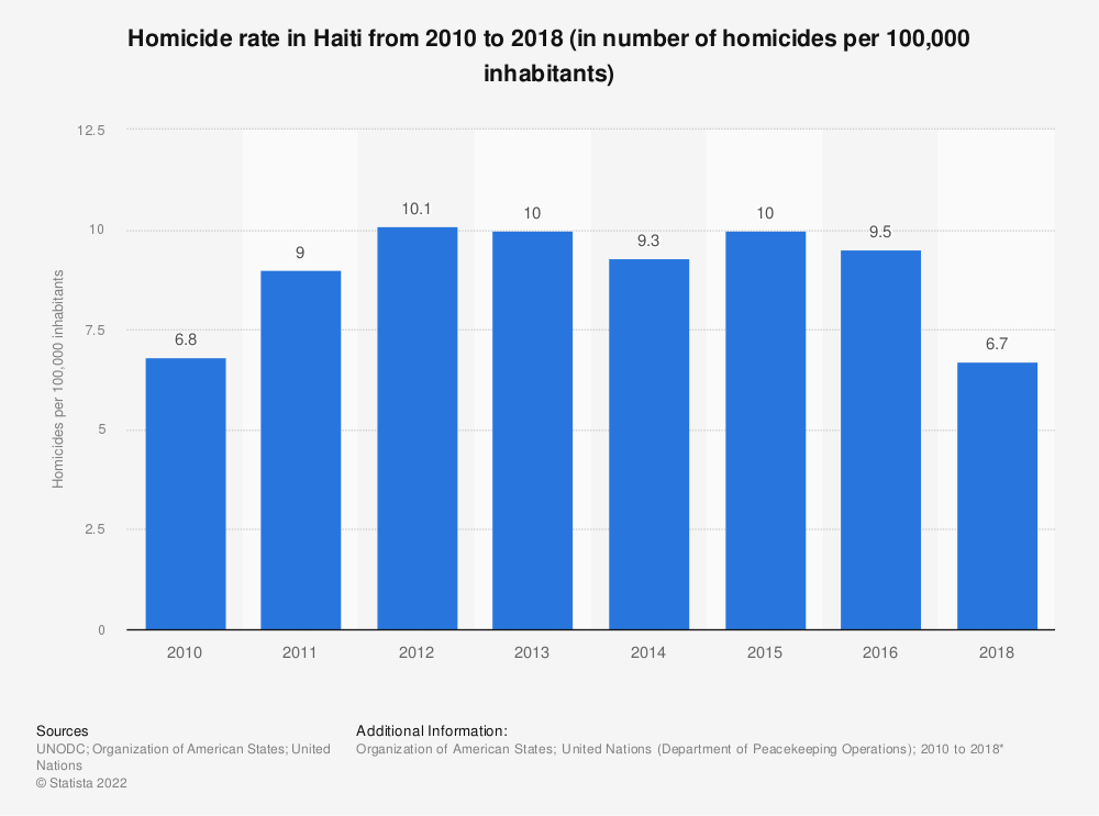 Statistic: Homicide rate in Haiti from 2010 to 2018 (in number of homicides per 100,000 inhabitants) | Statista
